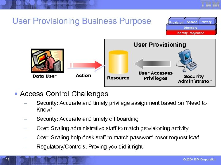 User Provisioning Business Purpose Access Provision Privacy Directory Identity Integration User Provisioning Data User
