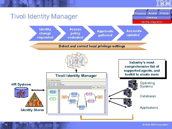 Provision Tivoli Identity Manager Access Privacy Directory Identity Integration Identity change requested Access policy