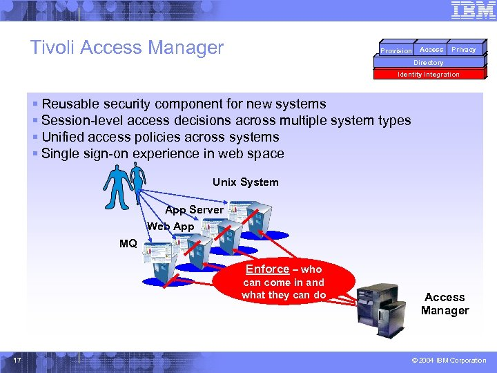 Tivoli Access Manager Provision Access Privacy Directory Identity Integration § Reusable security component for