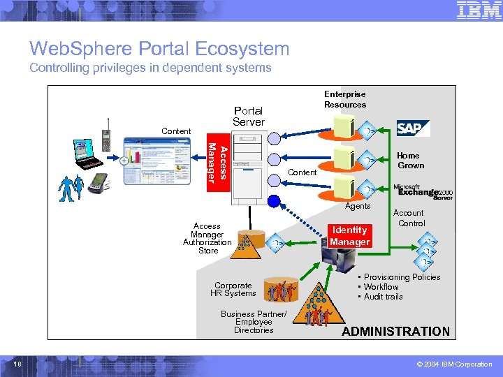 Web. Sphere Portal Ecosystem Controlling privileges in dependent systems CONTENT Enterprise Resources Portal Server