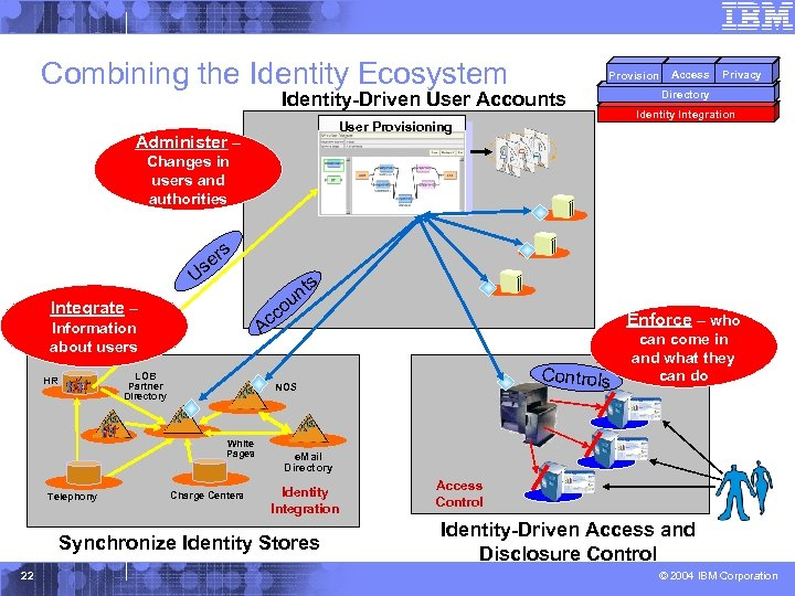 Combining the Identity Ecosystem Provision Identity-Driven User Accounts User Provisioning Administer – Access Privacy