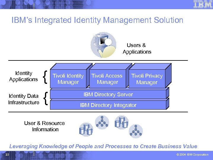 IBM's Integrated Identity Management Solution Federated Identity Management Identity Applications Identity Data Infrastructure {