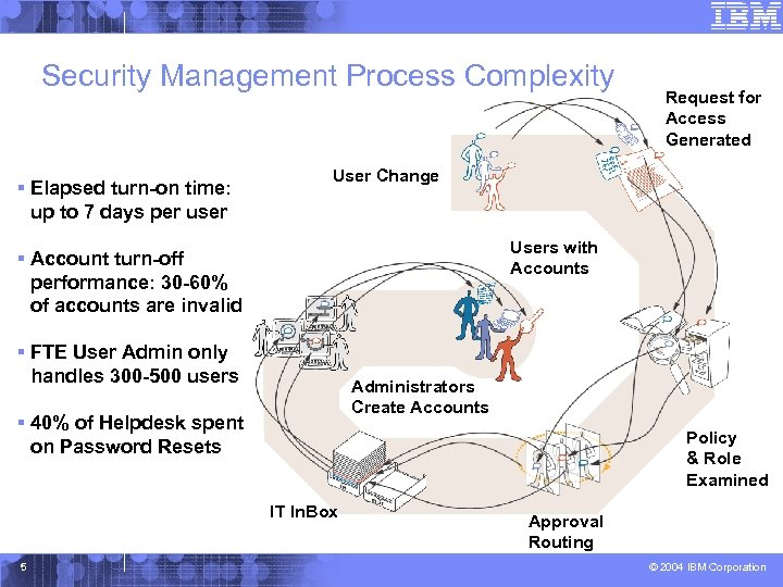 Security Management Process Complexity § Elapsed turn-on time: up to 7 days per user