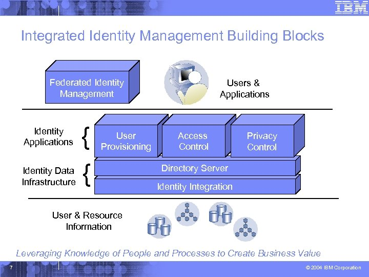 Integrated Identity Management Building Blocks Federated Identity Management Identity Applications Identity Data Infrastructure {