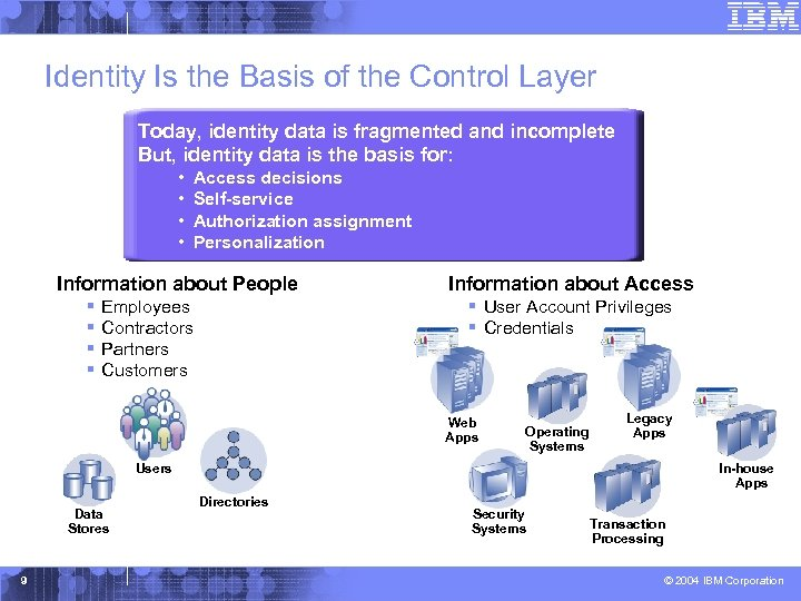 Identity Is the Basis of the Control Layer Today, identity data is fragmented and