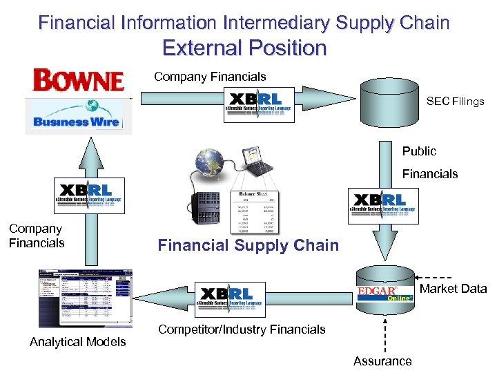 Financial Information Intermediary Supply Chain External Position Company Financials SEC Filings Public Financials Company