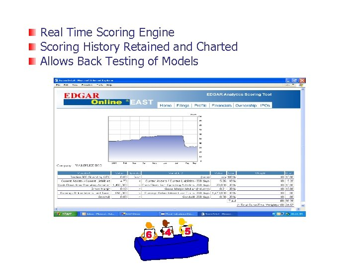 Real Time Scoring Engine Scoring History Retained and Charted Allows Back Testing of Models