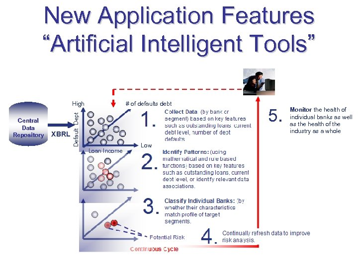 """New Application Features """"Artificial Intelligent Tools"""" Central Data Repository XBRL # of defaults debt"""