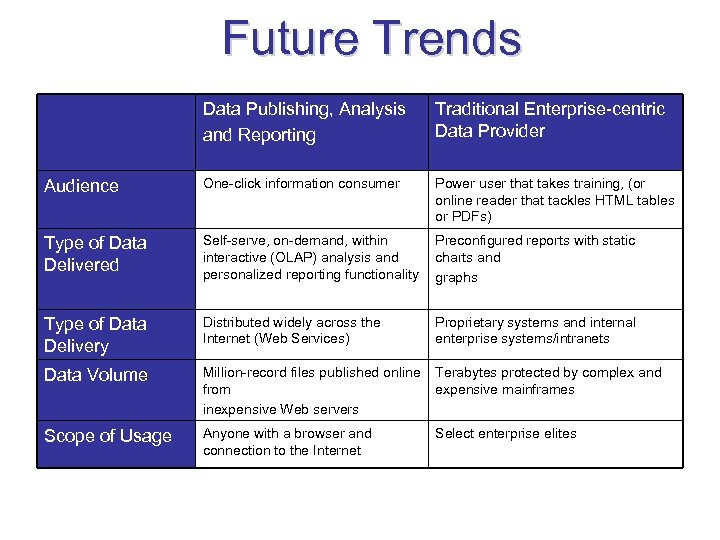 Future Trends Data Publishing, Analysis and Reporting Traditional Enterprise-centric Data Provider Audience One-click information