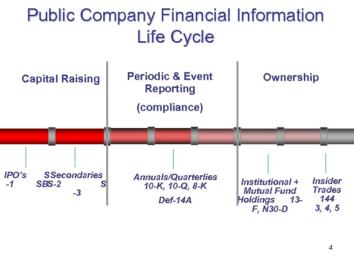 Public Company Financial Information Life Cycle Capital Raising Periodic & Event Reporting Ownership (compliance)