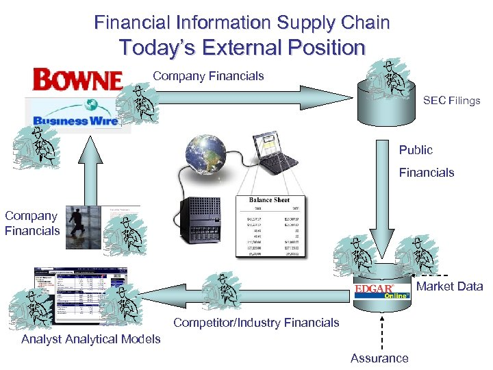 Financial Information Supply Chain Today's External Position Company Financials SEC Filings Public Financials Company