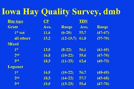 Iowa Hay Quality Survey, dmb Hay type Grass 1 st cut all others Mixed
