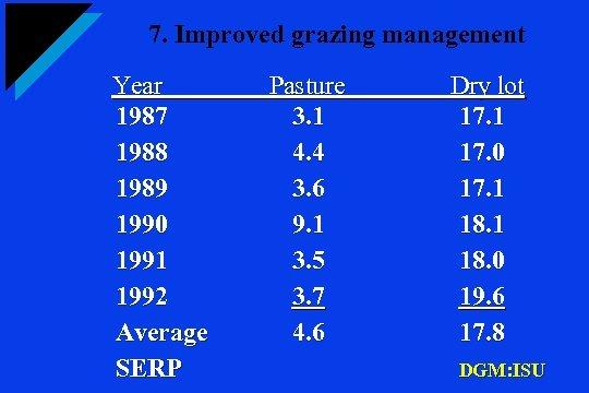 7. Improved grazing management Year 1987 1988 1989 1990 1991 1992 Average SERP Pasture