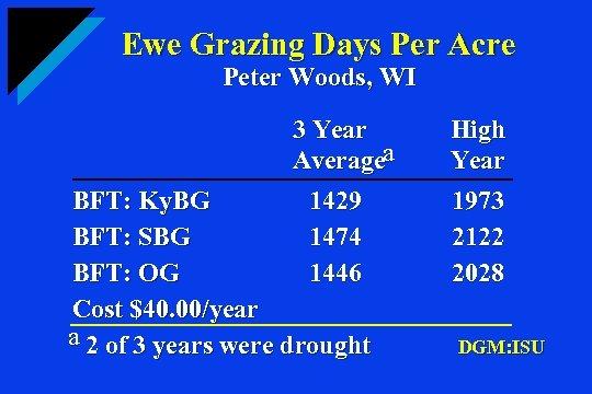 Ewe Grazing Days Per Acre Peter Woods, WI 3 Year Averagea BFT: Ky. BG