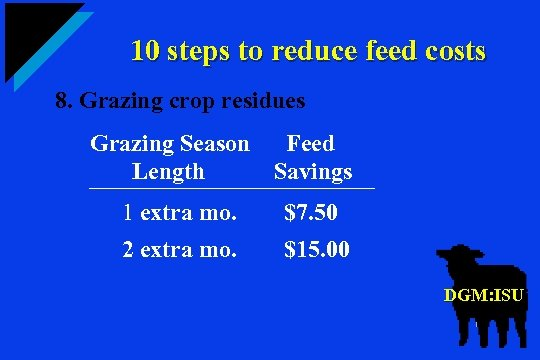10 steps to reduce feed costs 8. Grazing crop residues Grazing Season Feed Length