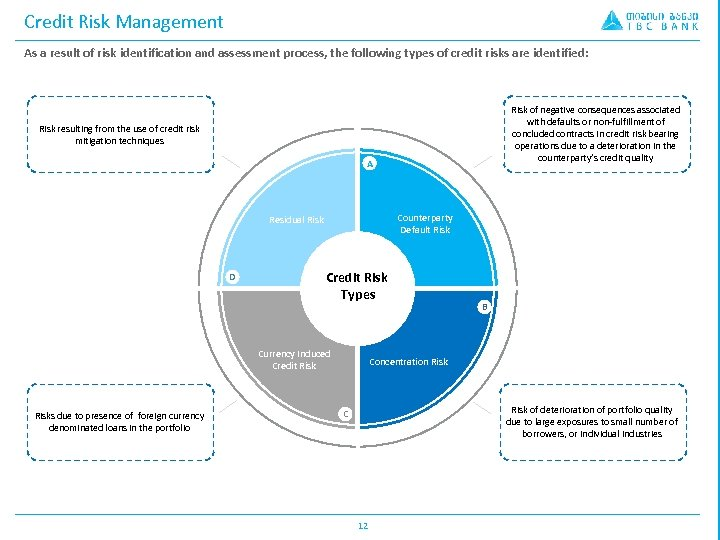 Credit Risk Management As a result of risk identification and assessment process, the following