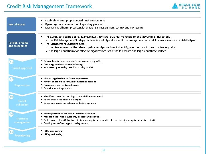 Credit Risk Management Framework Policies, process and procedures Establishing an appropriate credit risk environment