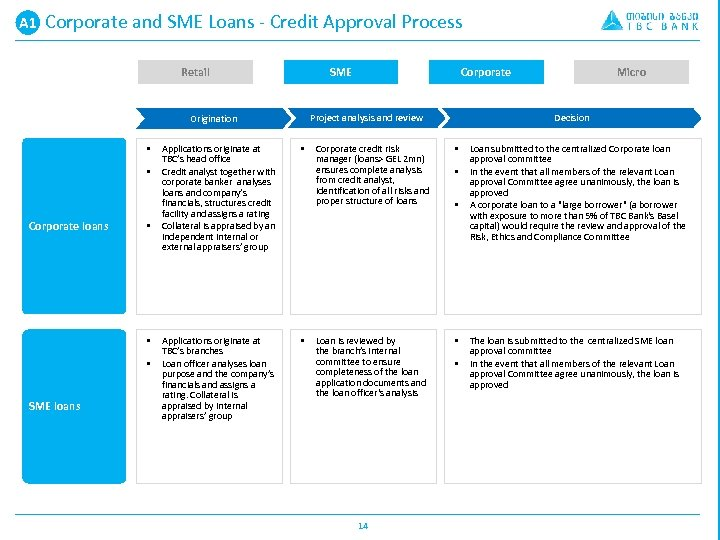 A 1 A. Corporate and SME Loans - Credit Approval Process Retail SME Project