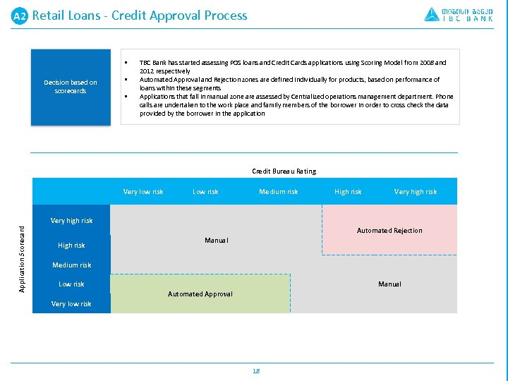 A 2 A. Retail Loans - Credit Approval Process § Decision based on scorecards