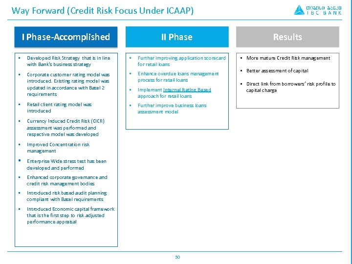 Way Forward (Credit Risk Focus Under ICAAP) I Phase-Accomplished II Phase § Developed Risk