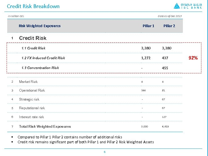 Credit Risk Breakdown In million GEL Data as of Dec 2013 Risk Weighted Exposures