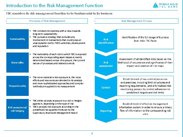 Introduction to the Risk Management Function TBC considers its risk management function to be