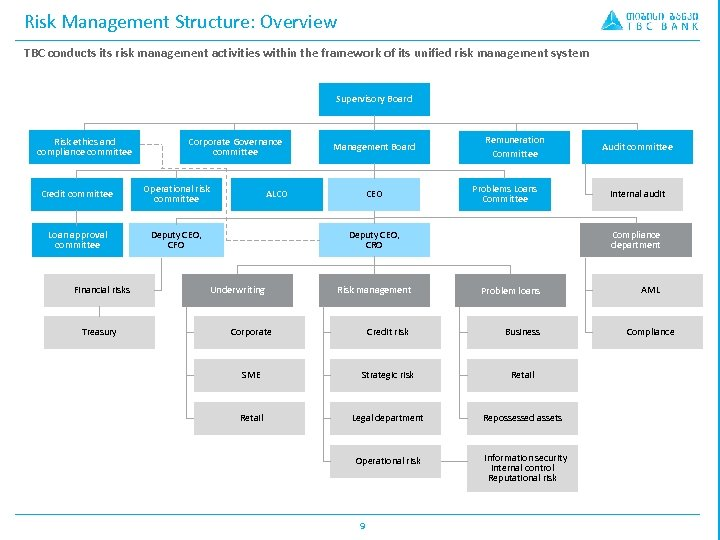 Risk Management Structure: Overview TBC conducts its risk management activities within the framework of