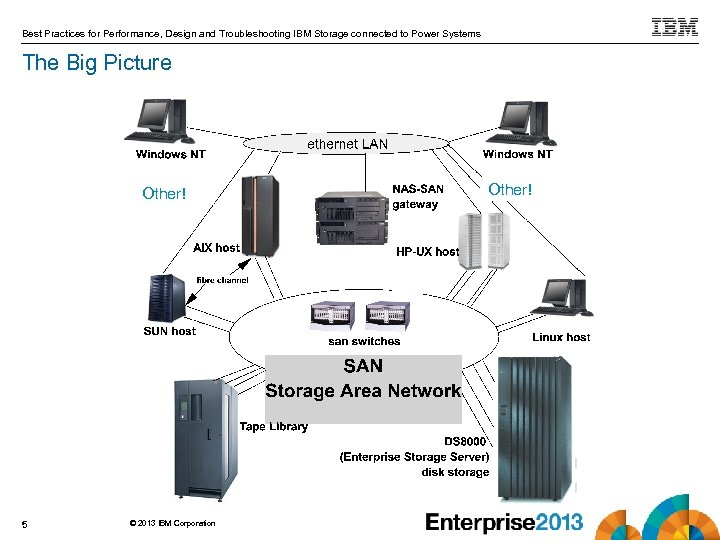 Best Practices for Performance, Design and Troubleshooting IBM Storage connected to Power Systems The