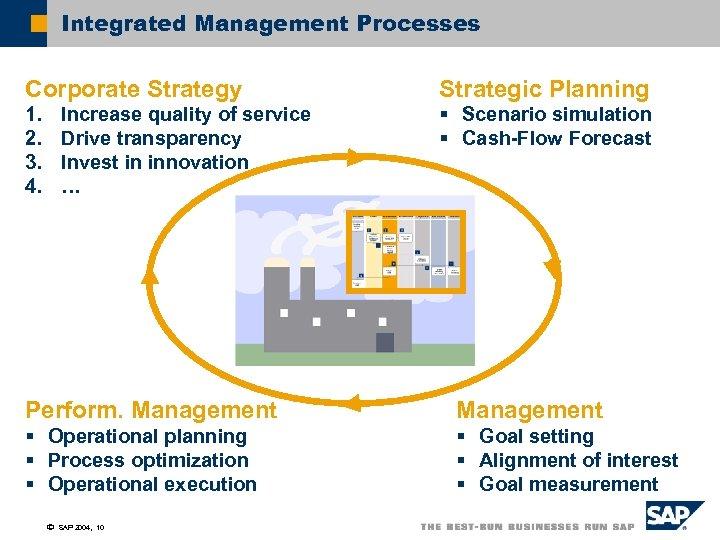Integrated Management Processes Corporate Strategy Strategic Planning 1. 2. 3. 4. § Scenario simulation