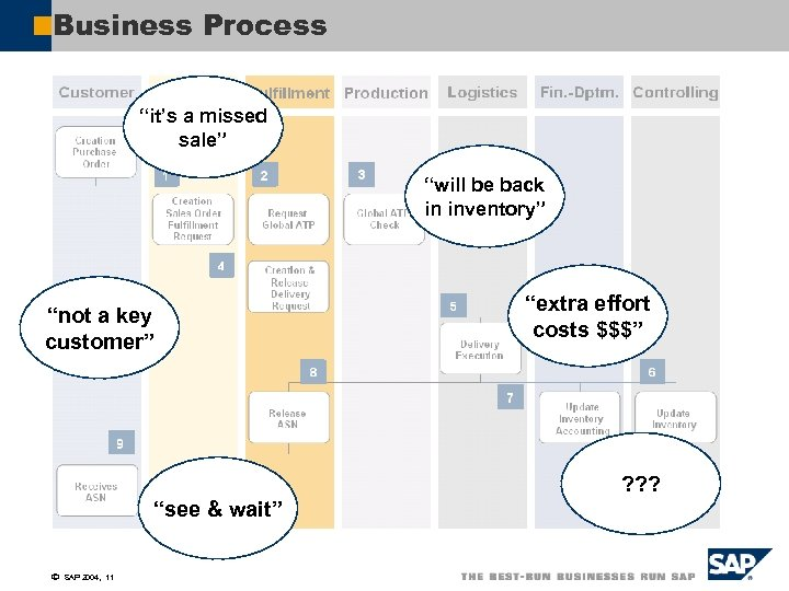 """Business Process """"it's a missed sale"""" """"will be back in inventory"""" """"not a key"""