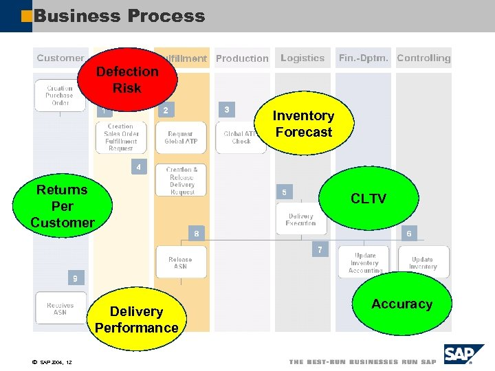 Business Process Defection Risk Inventory Forecast Returns Per Customer CLTV Delivery Performance ã SAP