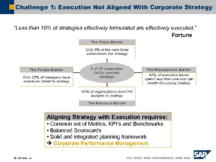 """Challenge 1: Execution Not Aligned With Corporate Strategy """"Less than 10% of strategies effectively"""