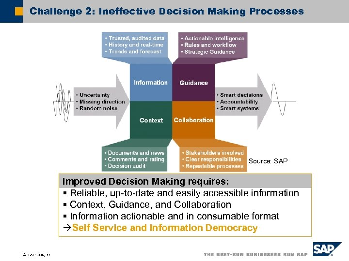 Challenge 2: Ineffective Decision Making Processes Source: SAP Improved Decision Making requires: § Reliable,