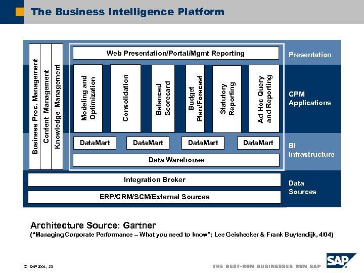The Business Intelligence Platform Data. Mart Data Warehouse Integration Broker ERP/CRM/SCM/External Sources Presentation Ad