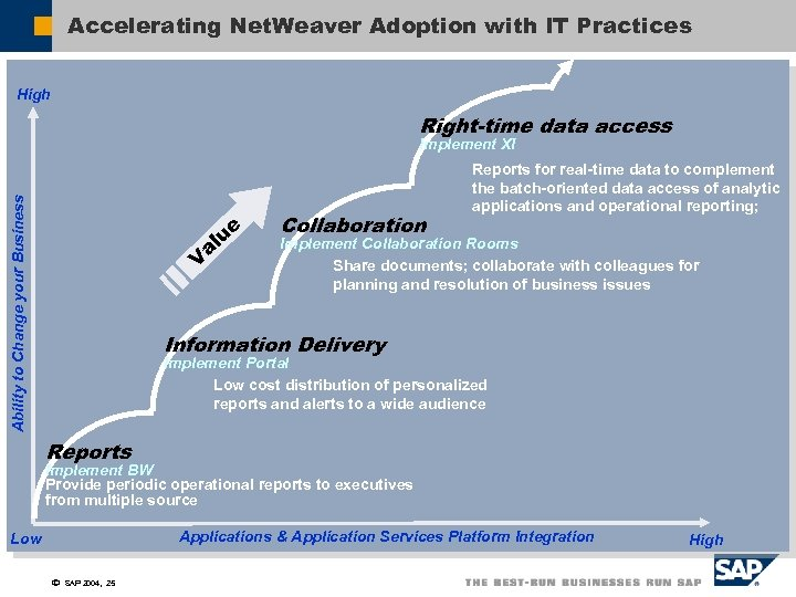 Accelerating Net. Weaver Adoption with IT Practices High Right-time data access Ability to Change