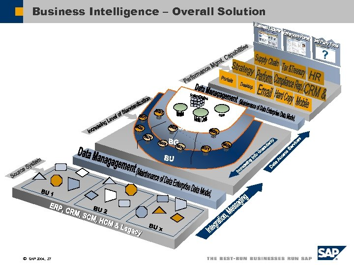 Business Intelligence – Overall Solution ã SAP 2004, 27