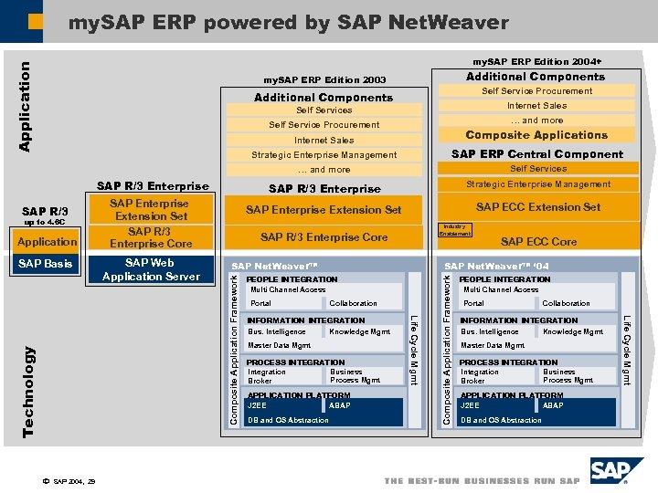 my. SAP ERP powered by SAP Net. Weaver Application my. SAP ERP Edition 2004+