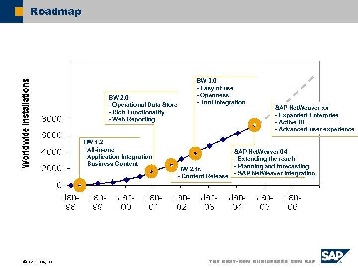 Roadmap BW 2. 0 - Operational Data Store - Rich Functionality - Web Reporting