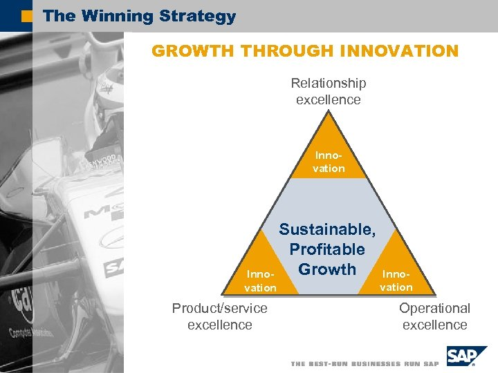 The Winning Strategy GROWTH THROUGH INNOVATION Relationship excellence Innovation Sustainable, Profitable Growth Innovation Product/service