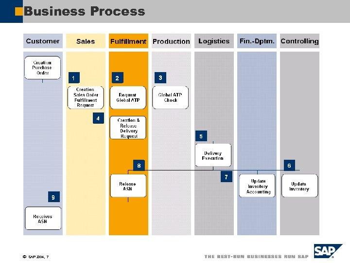 Business Process ã SAP 2004, 7