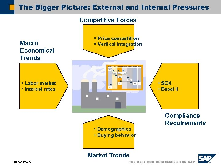 The Bigger Picture: External and Internal Pressures Competitive Forces Macro Economical Trends § Price