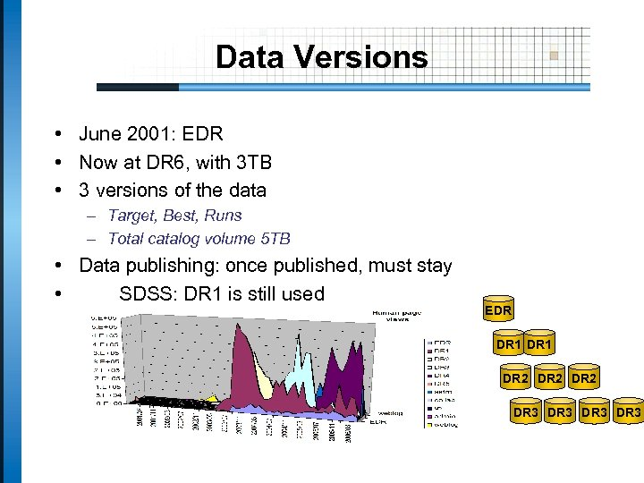 Data Versions • June 2001: EDR • Now at DR 6, with 3 TB