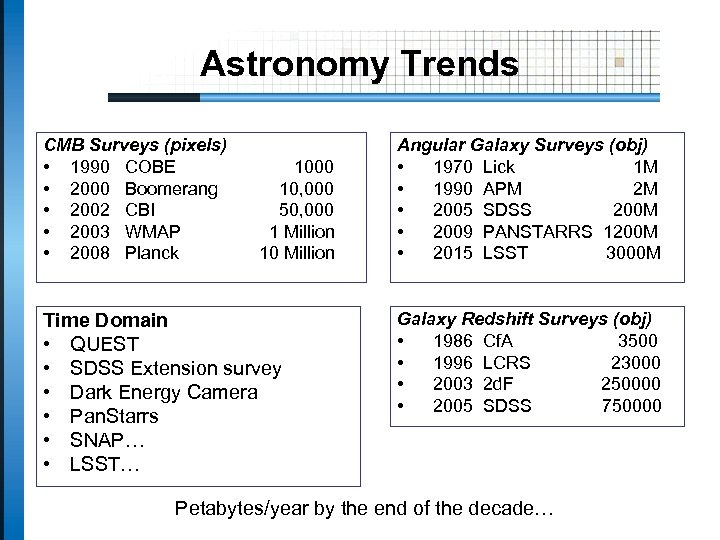 Astronomy Trends CMB Surveys (pixels) • 1990 COBE • 2000 Boomerang • 2002 CBI