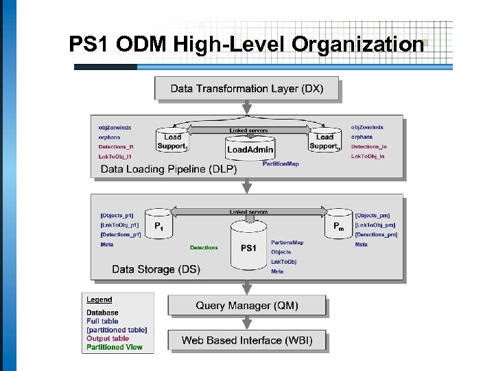 PS 1 ODM High-Level Organization