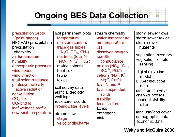Ongoing BES Data Collection Welty and Mc. Guire 2006
