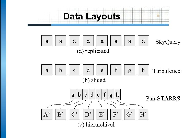 Data Layouts a a a a Sky. Query f g h Turbulence (a) replicated