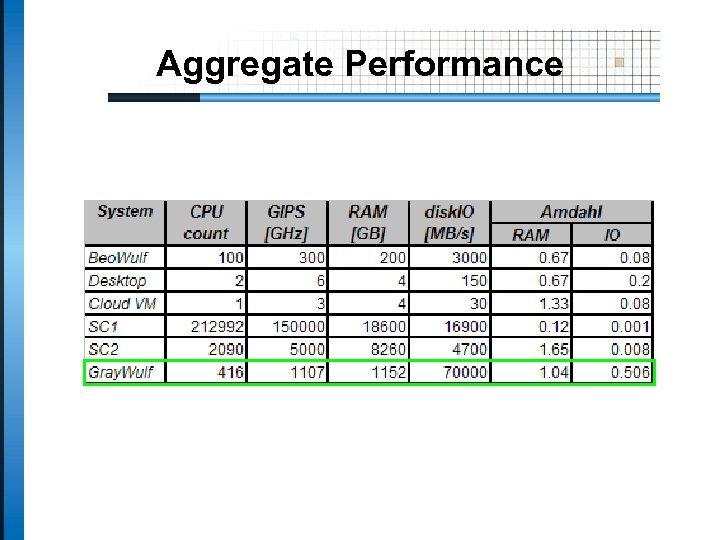 Aggregate Performance