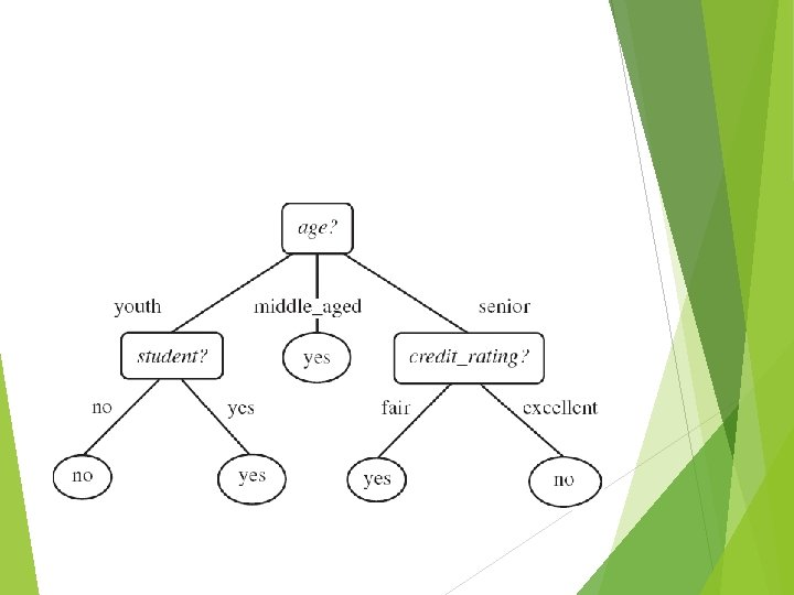 Decision Trees Decision tree induction is