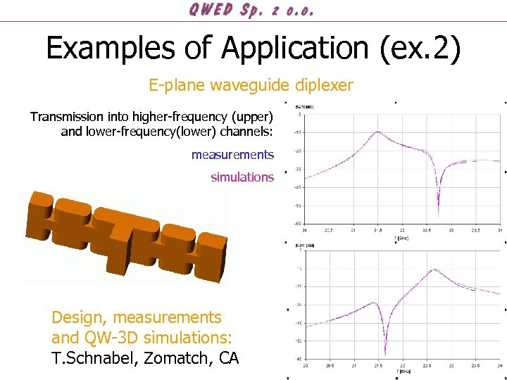 Examples of Application (ex. 2) E-plane waveguide diplexer Transmission into higher-frequency (upper) and lower-frequency(lower)