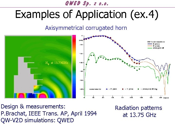 Examples of Application (ex. 4) Axisymmetrical corrugated horn H at 13. 75 GHz Design